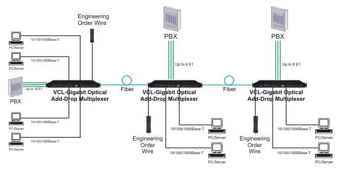 gigabit ethernet optical add
